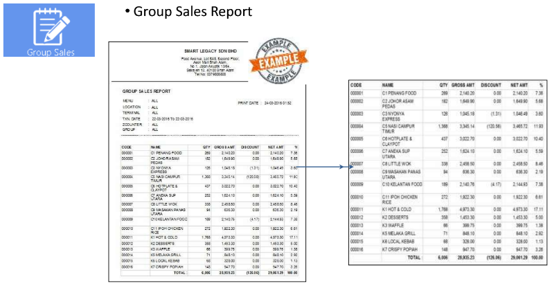 Group Sales Report